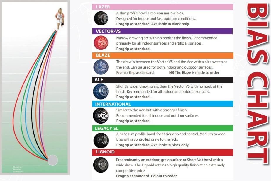 Lawn Bowls Bias Chart